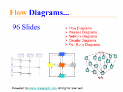 Ablauf & Fluss Diagramme