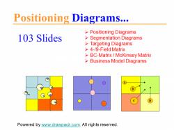 Positionierungs Diagramme